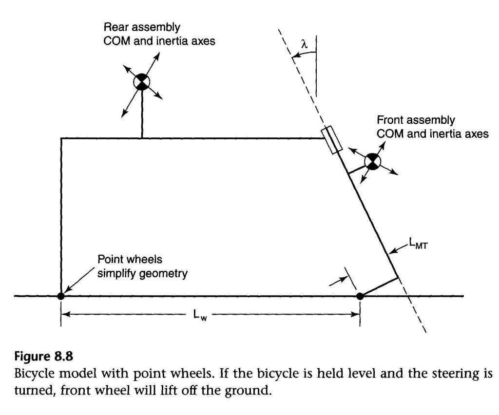 Fig 8-8 from Wilson's Bicycling Science